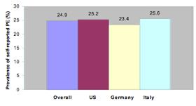 Länder penis durschnitt Durchschnittsalter nach